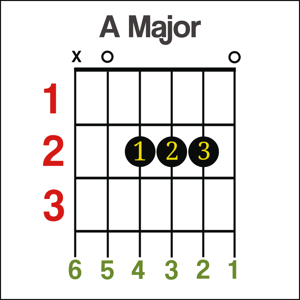 Guitar chords for beginners a major guitar chord hexwebz Choice Image