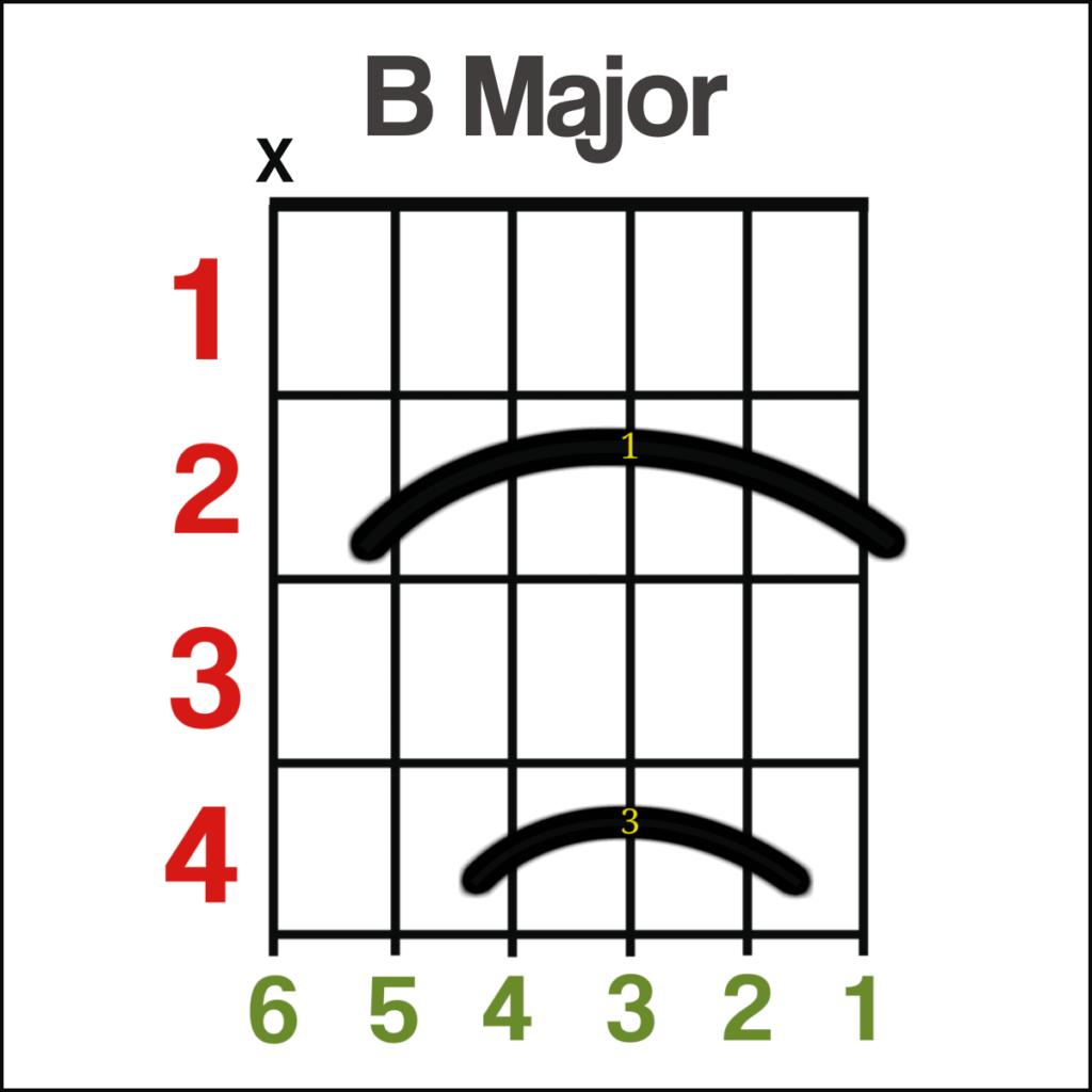 Beginner Guitar Chords