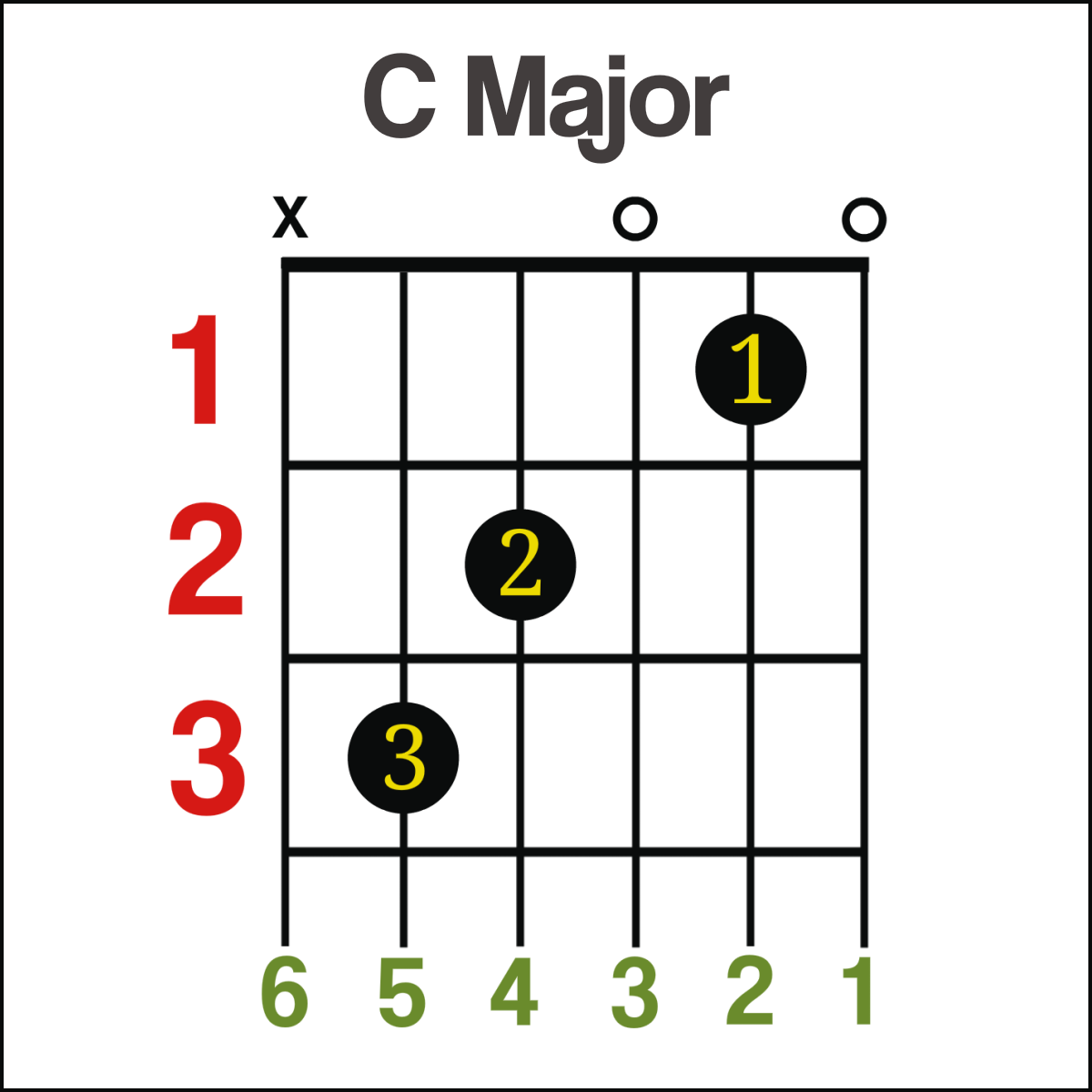 Guitar chords c major guitar chord hexwebz Gallery